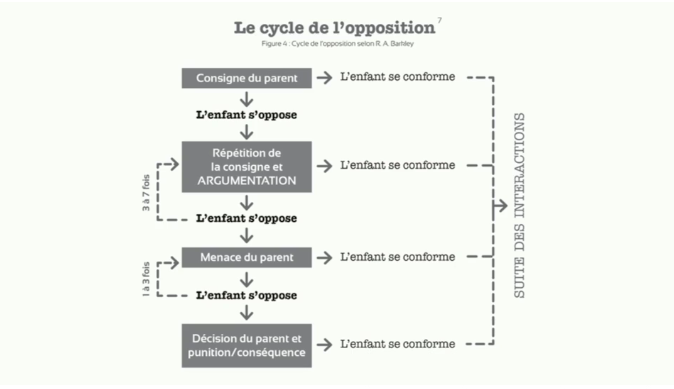 cycle de l'opposition